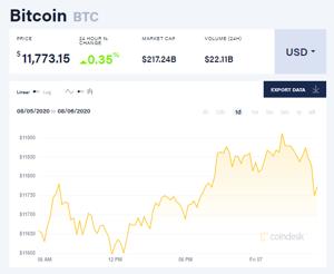 Ảnh của Giá bitcoin mới nhất hôm nay 7/8: Tăng nhẹ, kỉ lục giao dịch trên sàn CME