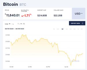 Ảnh của Giá bitcoin mới nhất hôm nay 8/8: Thị trường chìm trong sắc đỏ