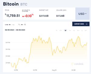 Ảnh của Giá bitcoin mới nhất hôm nay 9/8: Tăng mạnh hàng loạt, Bitcoin đứng đầu trên thị trường chợ đen
