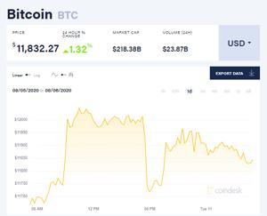Ảnh của Giá bitcoin mới nhất hôm nay 11/8: Thị trường tăng đồng loạt, Thụy Sĩ từ chối thương vụ mua lại ngân hàng của Binance