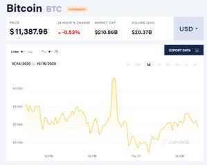Picture of Giá bitcoin mới nhất hôm nay 15/10: Giảm đồng loạt, 6,8 tỉ USD bitcoin được nắm giữ tại các công ty đại chúng