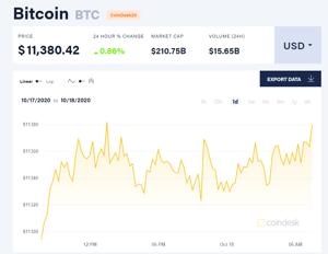 Picture of Giá bitcoin mới nhất hôm nay 18/10: Tăng đồng loạt, OKB mất 30% do lệnh cấm rút tiền