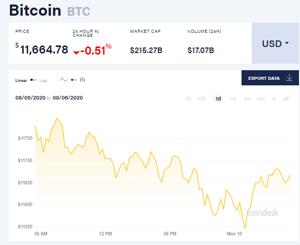 Ảnh của Giá bitcoin mới nhất hôm nay 10/8: Giảm nhẹ, số công ty blockchain mới tại Trung Quốc đạt mức cao kỉ lục