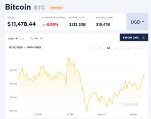 Picture of Giá bitcoin mới nhất hôm nay 14/10: Đồng loạt giảm, blockchain có thể mang đến 1.760 tỉ USD cho GDP toàn cầu năm 2030
