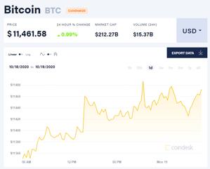 Picture of Giá bitcoin mới nhất hôm nay 19/10: Tăng giá hàng loạt, Canada có động thái mới với đồng tiền kĩ thuật số quốc gia