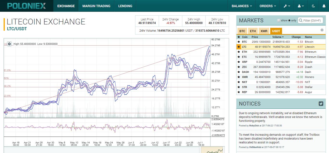 trading litecoin per bitcoin su poloniex primi 5 siti di opzioni binarie