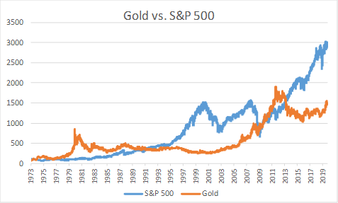 Gold Yield (NYSEARCA:GLD) | Seeking Alpha