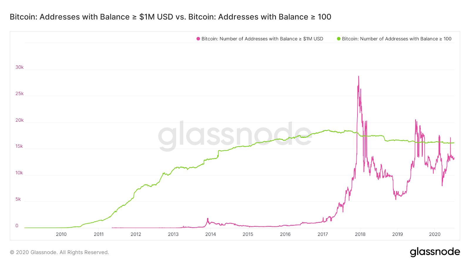 Bitcoin addresses that hold ≥ 100 BTC v. addresses that hold ≥ $1M worth of BTC