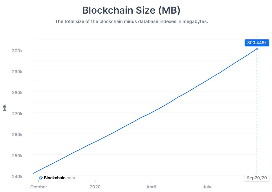 Bitcoin Blockchain Grows to 300 Gigabytes in Size